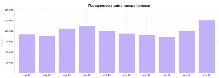 Посетители, по месяцам за 2011 год