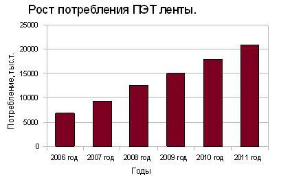 Рост потребления ПЭТ ленты по годам